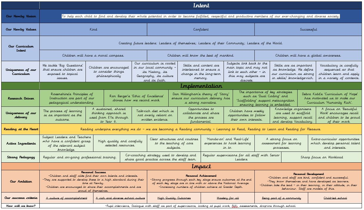 Curriculum Overview(3)